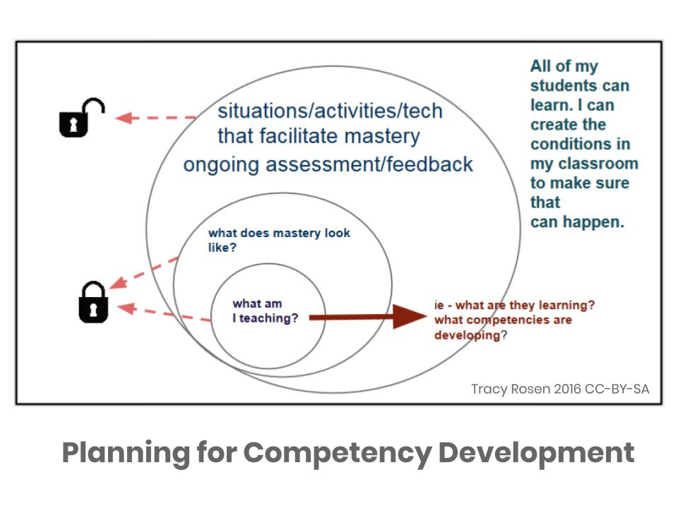 Planning for Competency Development. Model has 3 circles. Central circle is competency to develop, next outer circle is what mastery looks like, final outer circle is all of the activities, technology, learning situation, complex tasks, etc.. that teacher can use. First two circles are locked, last circle is unlocked.