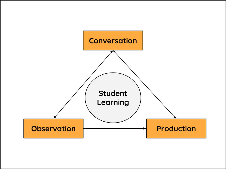 Triangulation model: student at the centre with conversation, production, and observation at the 3 points of the triangle