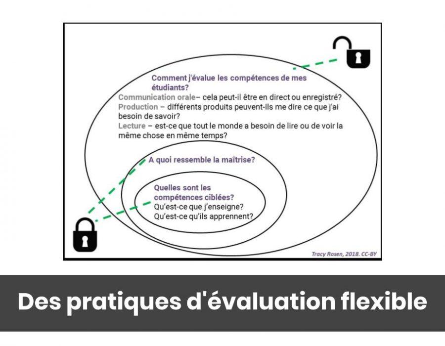 Des pratiques d'évaluation flexible